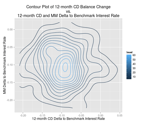 Contour plot of the balance 12-month CD balance change vs. the delta to the benchmark interest rates for 12-month CDs and money market accounts
