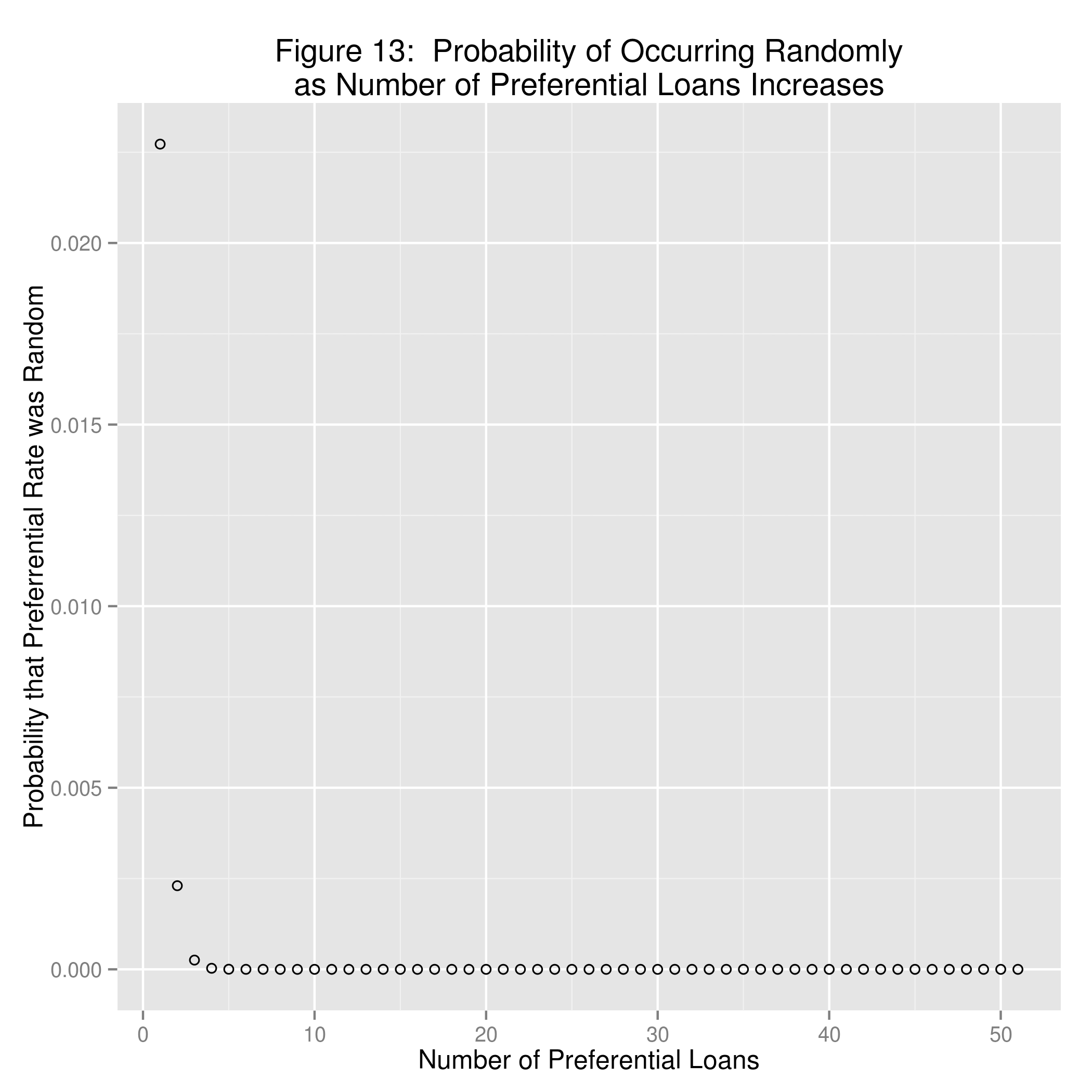 Figure 1:  Distribution of Interest Rates and Probability of Random occurrence for Identical Interest Rates