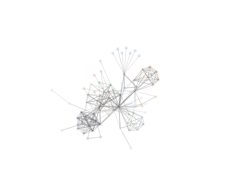 An interactive network visualization generated by the R package htmlwidgets