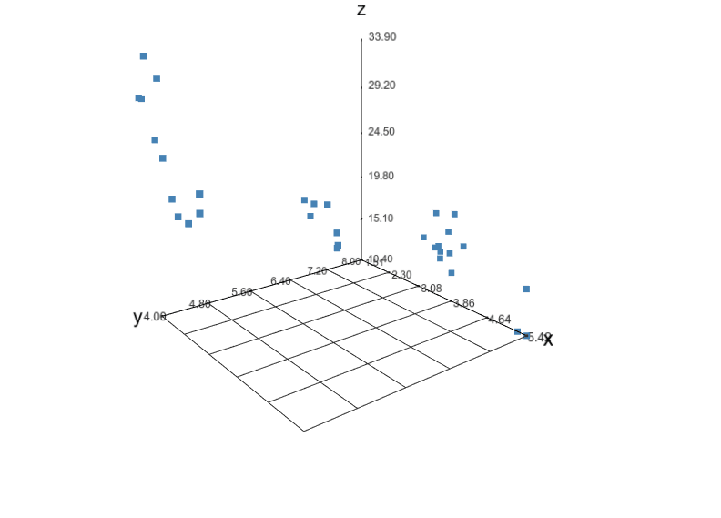 A scatterplot generated by the R package threejs