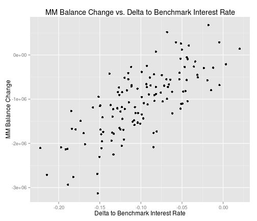 Money Market balance change vs. delta to the benchmark interest rate.